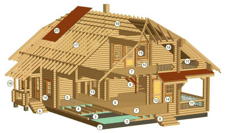 Фото конструкций домов